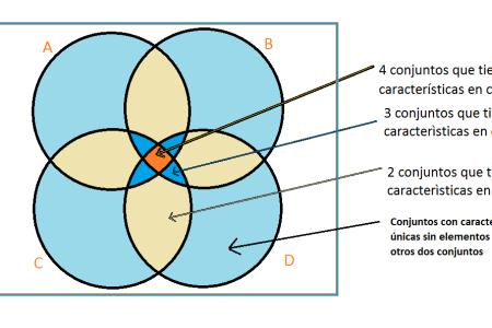Union de conjuntos diagrama de venn full hd maps locations n mero de elementos de un conjunto cardinal de un conjunto comenzamos con la postura l gica entre los tres conjuntos como ya se diagrama de venn ccuart Gallery