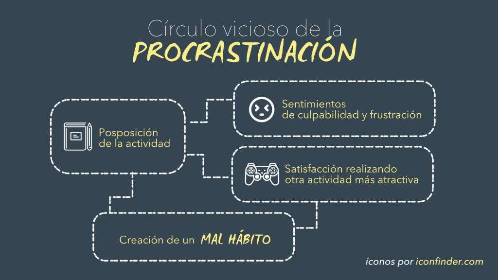 Círculo vicioso de la procrastinación