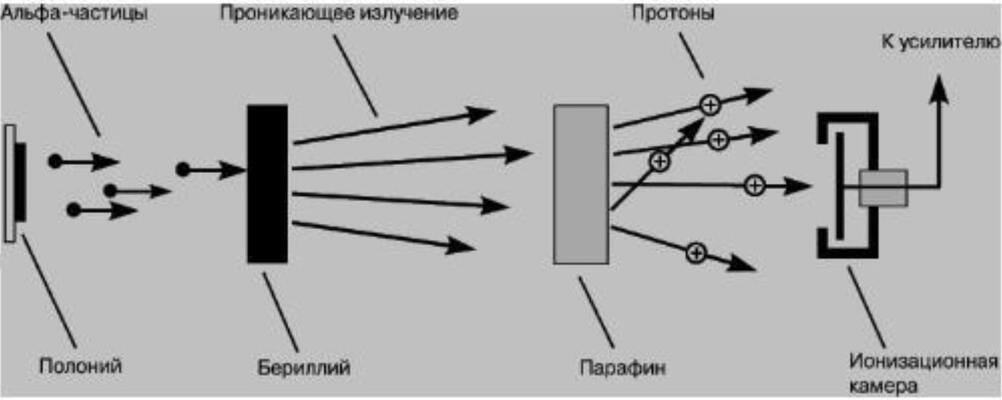 Памяти Джеймса Чедвика физика, открывшего нейтрон. 5