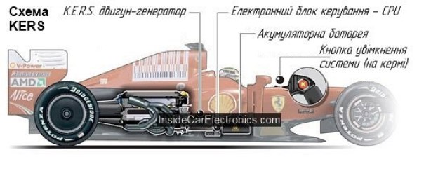 Система рекуперації кінетичної енергії. Від формули 1 до твого авто. 4