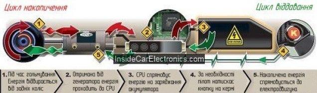 Система рекуперації кінетичної енергії. Від формули 1 до твого авто. 5