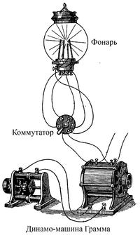 «Свеча Яблочкова» — прообраз современной электрической лампочки 5