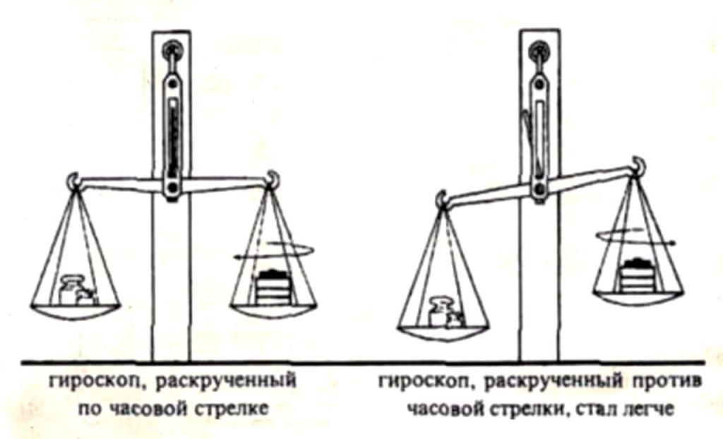 «Известный автор маргинального труда»: в чём ошибка Козырева? 7