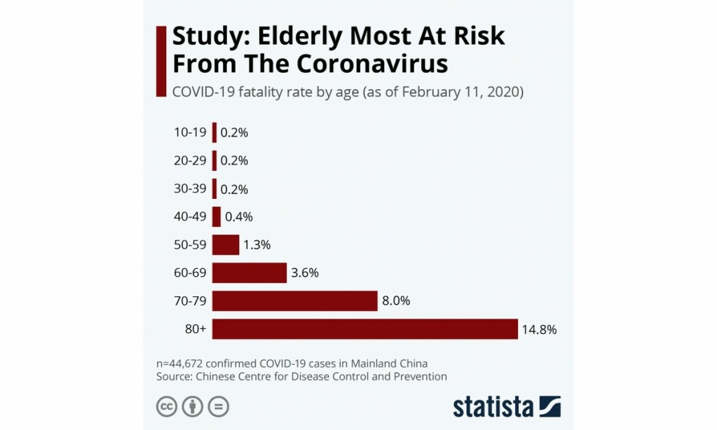 Коронавирус: опасная иллюзия смертности 8