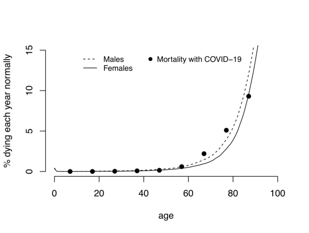 Коронавирус: опасная иллюзия смертности 2