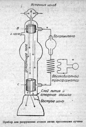 Разложение атомного ядра. Статья за 1933 год Ю. Худакова 5