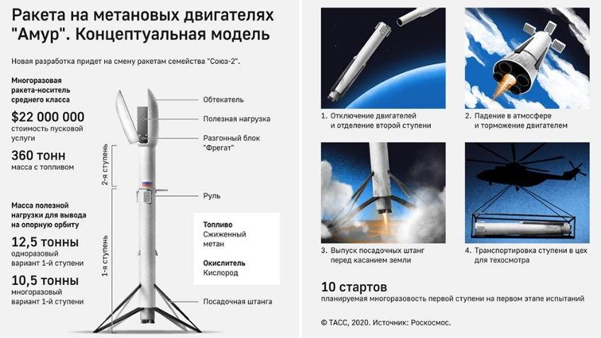 Роскосмос подписал контракт на разработку проекта многоразовой ракеты-носителя 1
