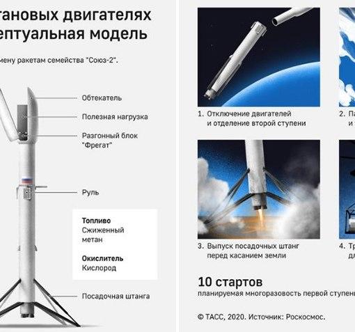 Роскосмос подписал контракт на разработку проекта многоразовой ракеты-носителя 12