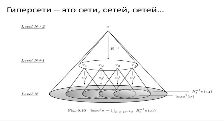 Гиперсетевая теория мозга Константина Анохина и его «когнитом» 4