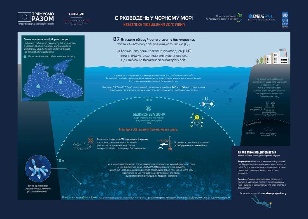 Чёрное море: уникальная и загадочная экосистема 2