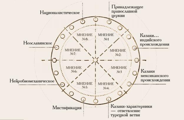 Монография «Тайна третьего ордена»: восстановлена методика подготовки характерника (PDF) 5