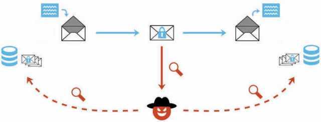 Ataque EFAIL realizado sobre los estándares OpenPGP y S/MIME