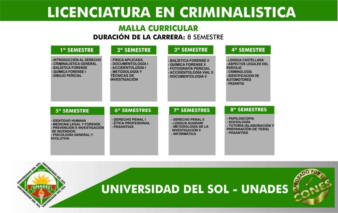Malla Licenciatura en Criminalistica
