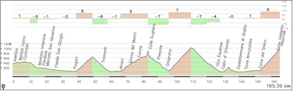 Una etapa alternativa incluyendo más dureza previa: Chiunzi (2ª), Agerola (2ª), Faito (Es), Vesubio (Es). El pico al coronar el segundo puerto es un error del programa al ser una zona de túneles.