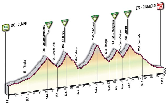La etapa programada originalmente por la organización, con el mismo recorrido que mítica etapa Cuneo-Pinerolo de 1949.