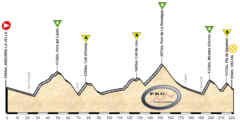 Andorra - Vielha