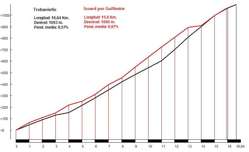 Trobaniello (negro) vs. Izoard (rojo)