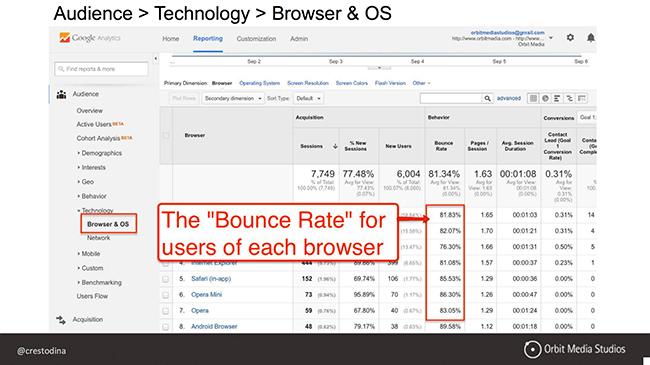 Audience report Google Analytics