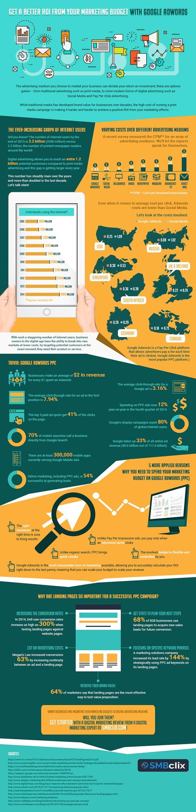 Adwords infographic