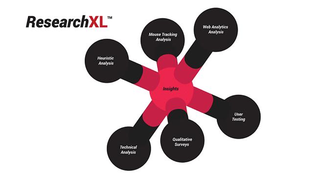 ResearchXL diagram