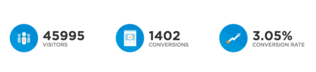 Hotjar Convertable Results