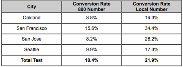 conversion-rate-for-generic-vs-local-numbers
