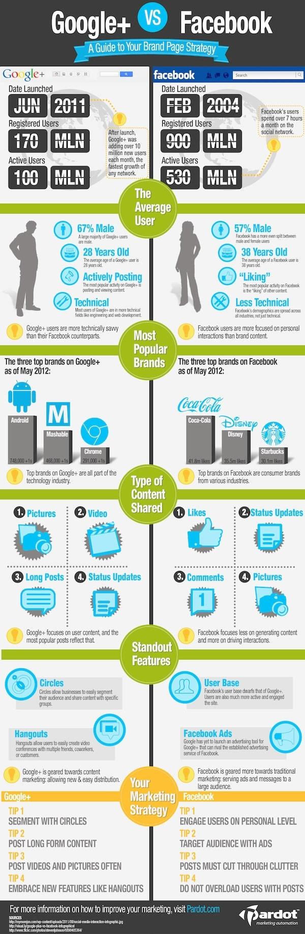 Google Plus Infographic - Google+ vs Facebook