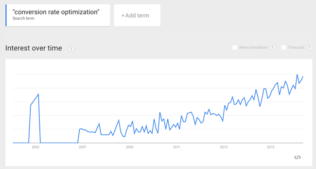 google-trends-for-conversion-rate-optimization