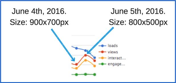 loads-vs-views