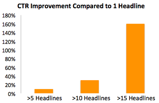 outbrain_headline_graph