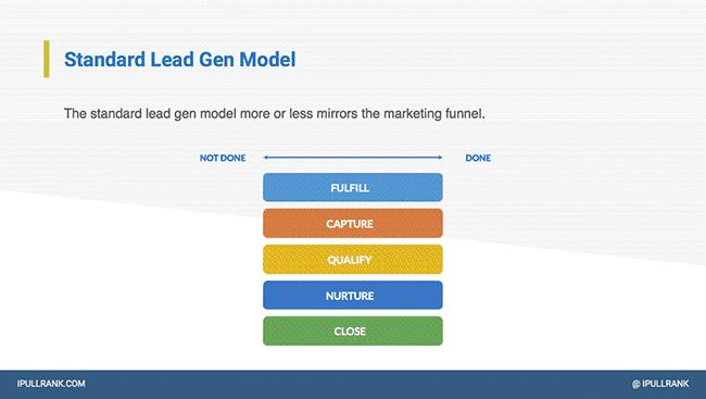 Standard lead gen model