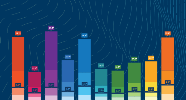 Benchmark conversion rates by industry