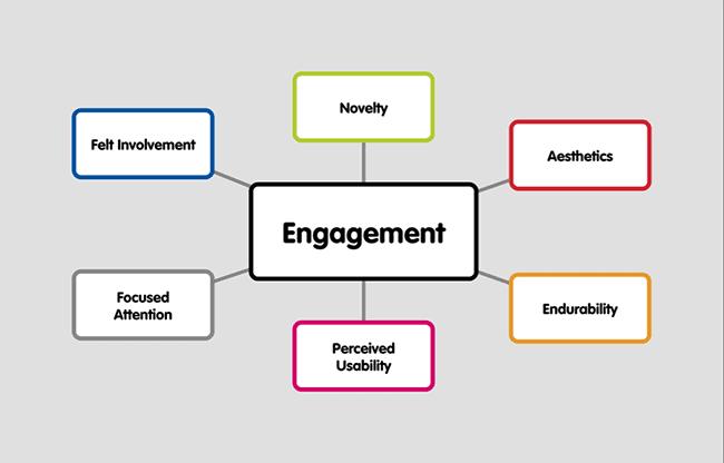 Engagement chart