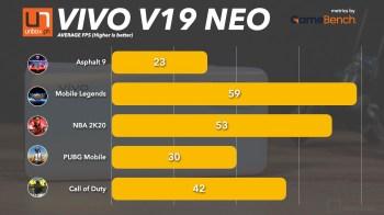 vivoV19NeoBenchmarks.001