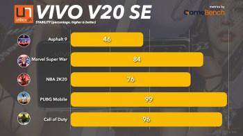 vivo V20 SE Benchmarks.004