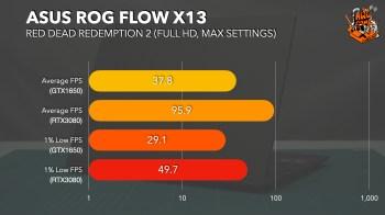 ROG Flow X13.003