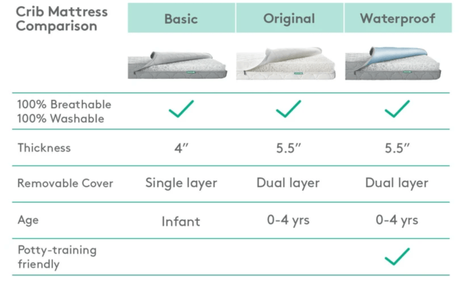 Which Newton Baby Mattress Should I Buy?
