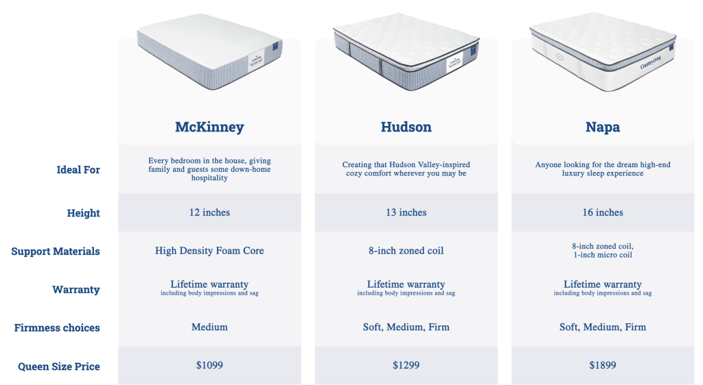 Country Living Magazine Mattress Collection Comparison