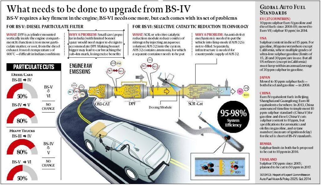 BS-IV-Automobile-UnBumf