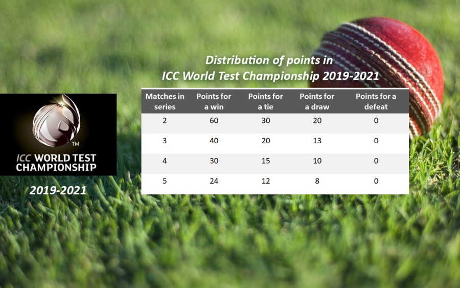 Test Cricket Point Distribution Table UnBumf