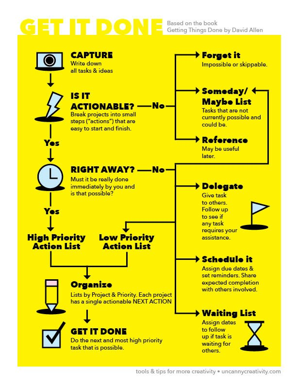 Get It Done Process Poster: Based on the Book Getting Things Done