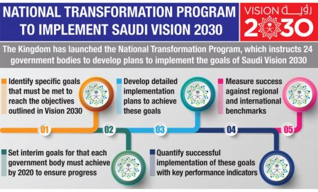 Vision 2030 Arab