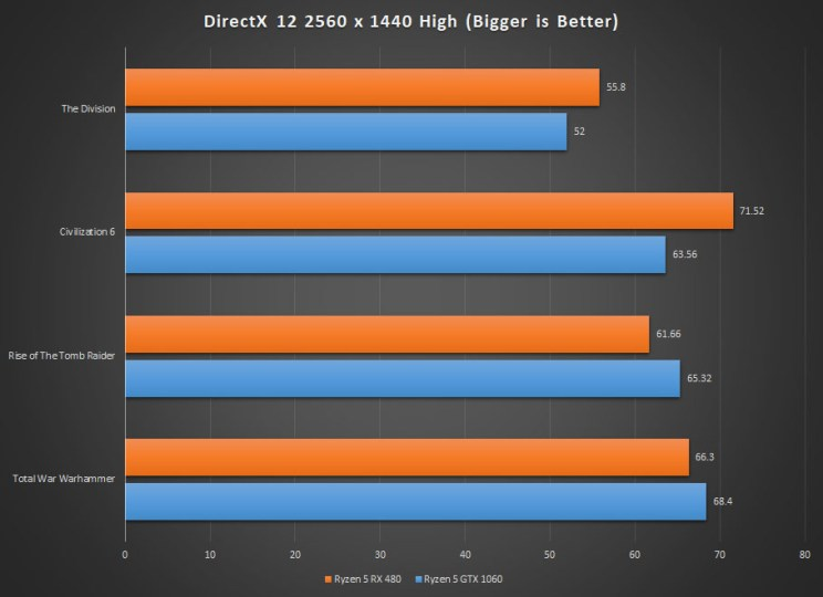 DirectX 12 Game Performance on the Ryzen 5 Gaming PC
