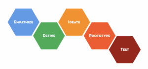 Stanford Design School's Design Thinking Process