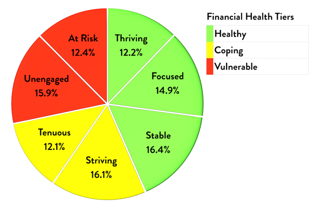 financial health tiers and segments graph