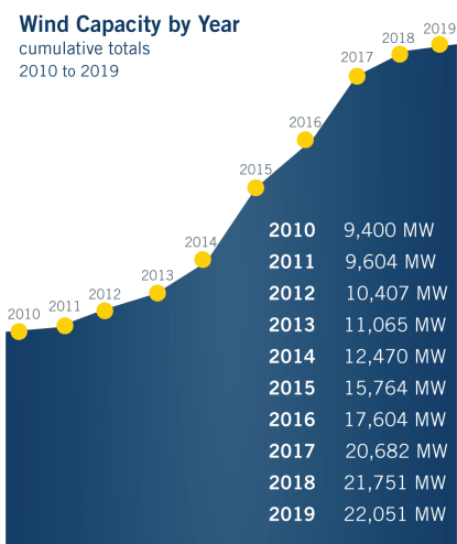 Texas Growth in Wind Capacity