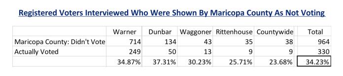 Arizona Canvass Update: 299,493 Votes Impacted