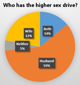 Higher Sex Drive Chart