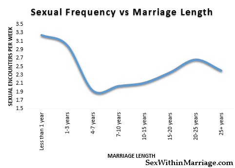 Sexual Frequency vs Marriage Length