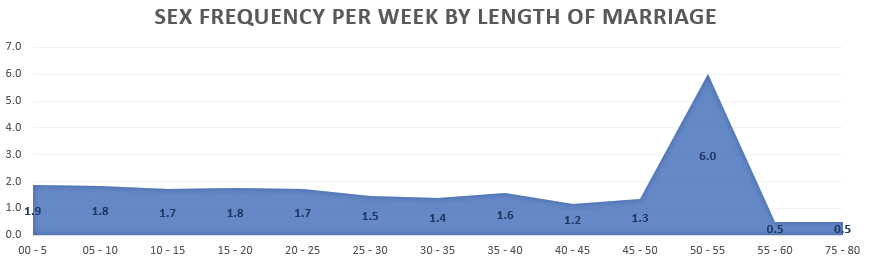 Sexual Frequency per week by length of marriage